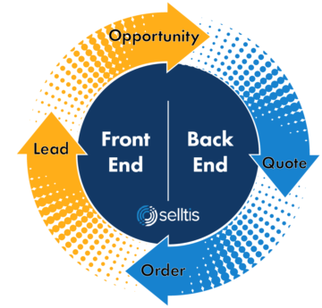 Sales Cycle - Front End and Back End - Selltis CRM