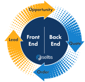Selltis CRM - Sales Cycle